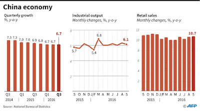 China GDP growth stable in third quarter: govt