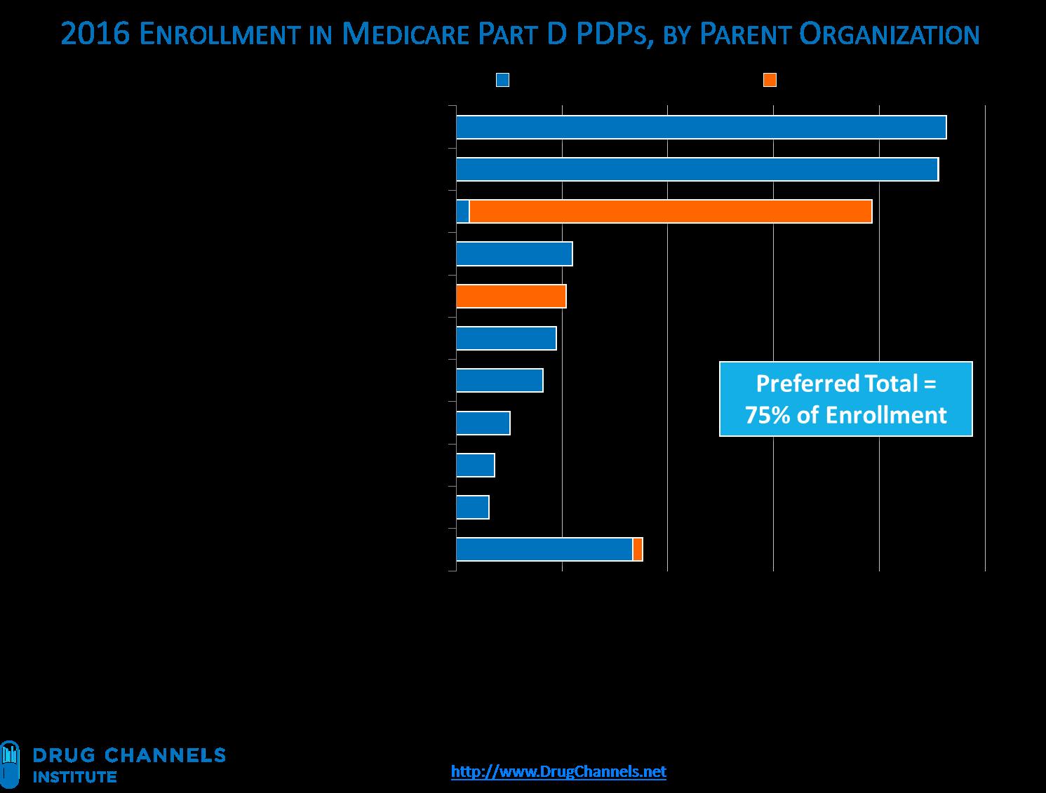 Drug channels medicare part d 2016 75 of seniors in a for Preferred plans