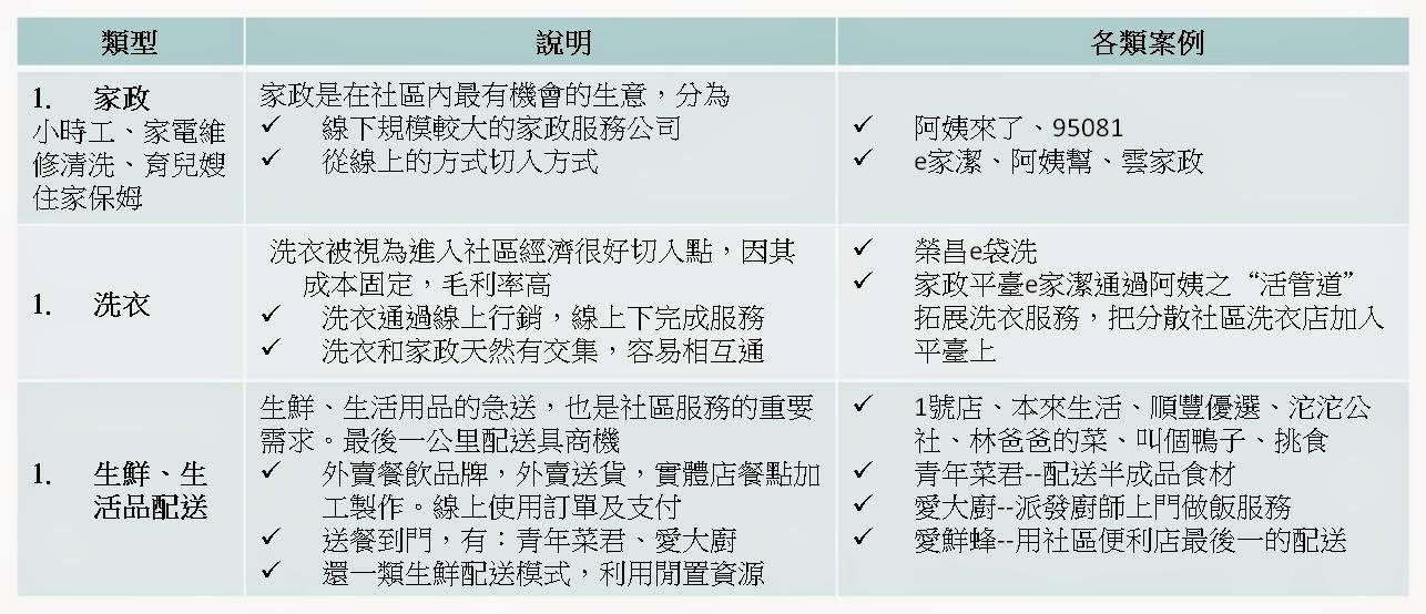 e-Book-趨勢觀察: 再談大陸O2O社區應用及臺灣發展機會