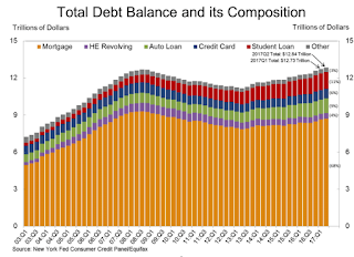 """NY Fed: """"Household Borrowing Grows Modestly; Credit Card Delinquencies Rise"""""""