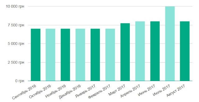 средняя зарплата проектировщика