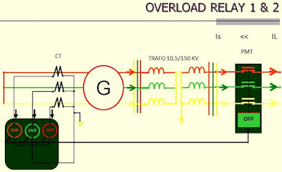 prinsip kerja over load relay 1&2