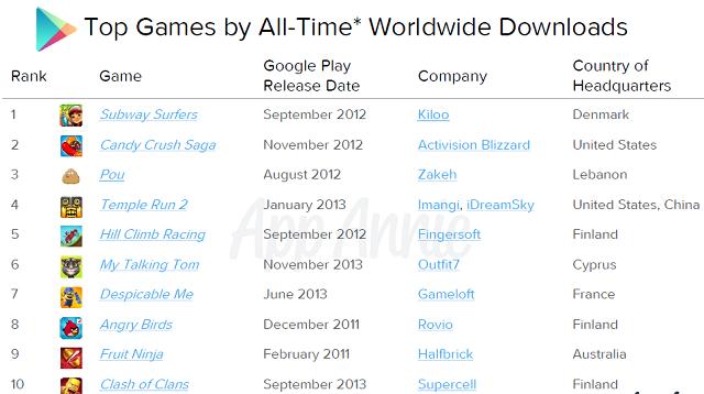 aplikasi serta game android terpopuler di dunia