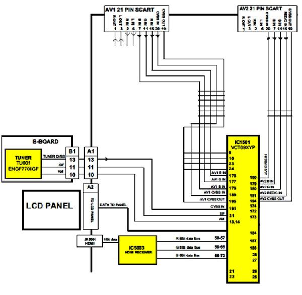 Khối xử lý tín hiệu video (Phần 4)