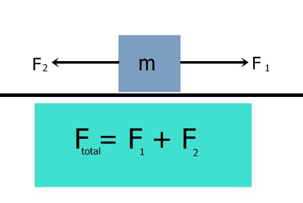Penjelasan Materi Gaya Gesek, Gaya Berat, Resultan Gaya, dan Hukum Newton IPA SMP Lengkap