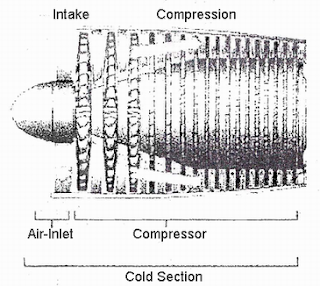 Mechanical Technology: Types of Compressor Used Gas Turbine