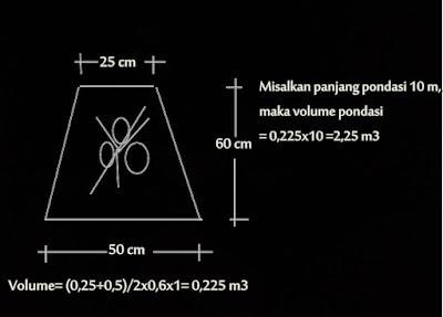 Cara cepat Menghitung Material Pondasi Rumah Menggunakan Batu Kali 2