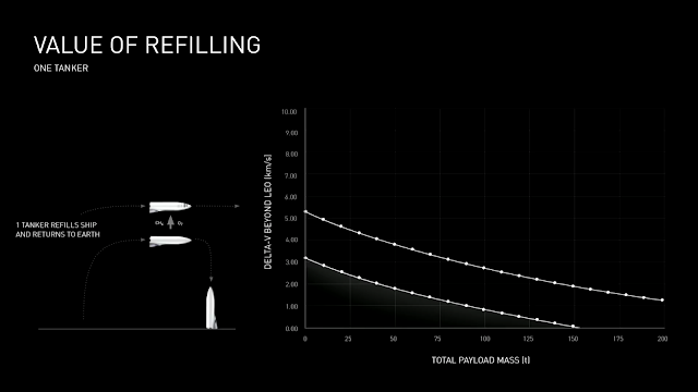 SpaceX BFR value of refilling (with 1 tanker)