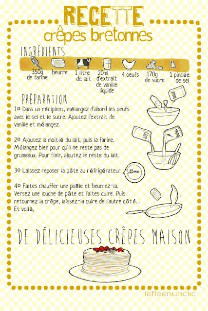 vocabulaire, recette cuisine, crêpes bretonnes, infographie, le FLE en un 'clic'