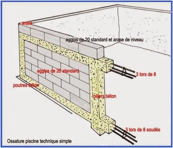 Projet & étapes de #construction d'une #piscine en #gironde