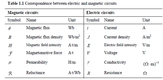 Magnetic Circuit in Transformer ~ your electrical home