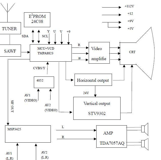 Electronic Technician Support   Block Diagram Of Tcl Crt Tv