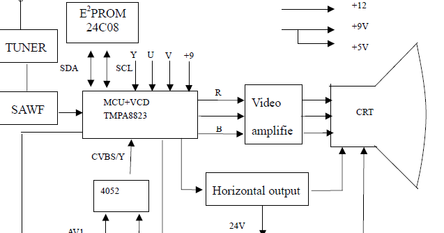 Electronic technician support block diagram of tcl crt tv ccuart Images