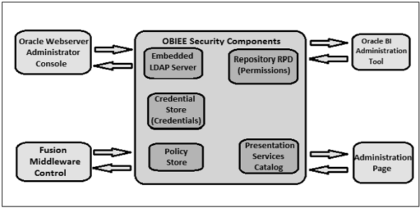 OBIEE 12c or OBIEE 11g : Using multiple value for a