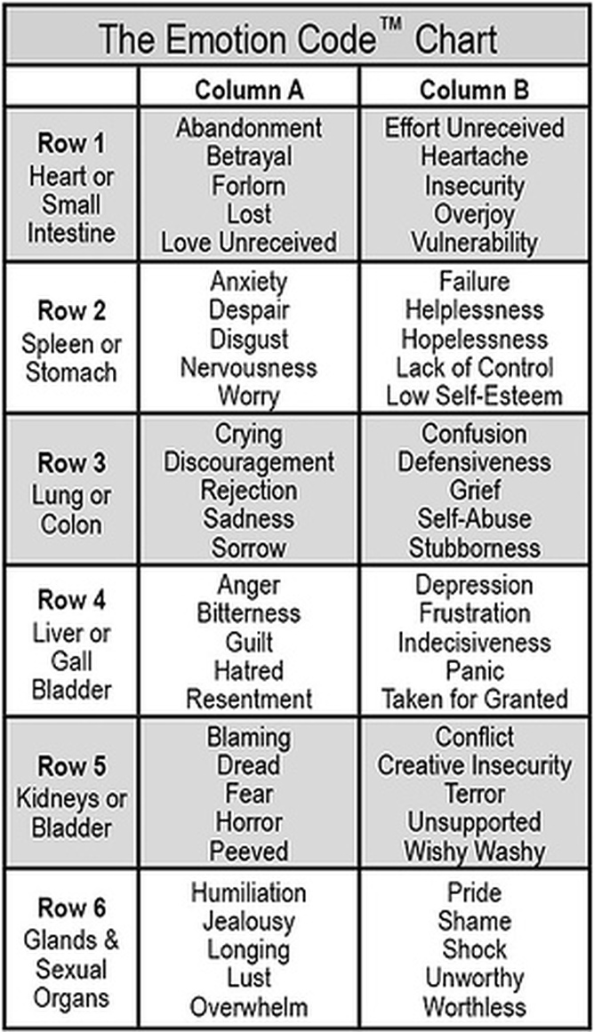 emotion code chart, the emotion code, therapy