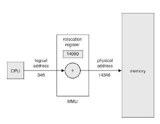 Relokasi dinamis menggunakan register relokasi