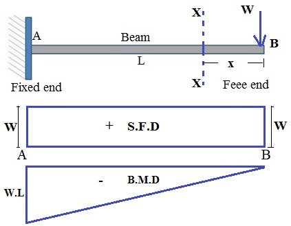 shear force and bending moment diagram for cantilever beam with rh hkdivedi com cantilever udl bending moment diagram cantilever frame bending moment diagram