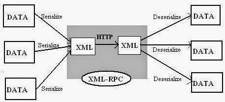 Perl XML-RPC Programming for Linux with a Server and