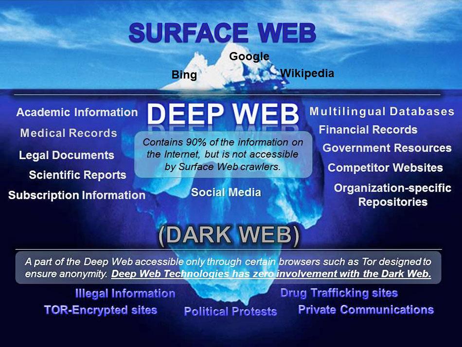 Darknet internet как очистить кэш в тор браузере gidra