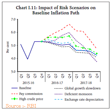 impact-of-risk-scenarios-rbi