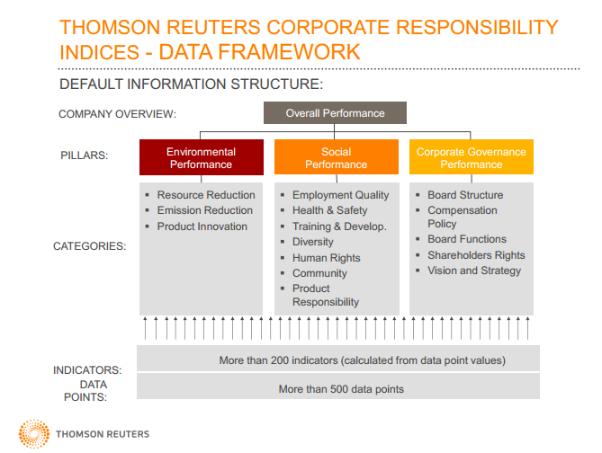 corporate environmental responsibility the performance of