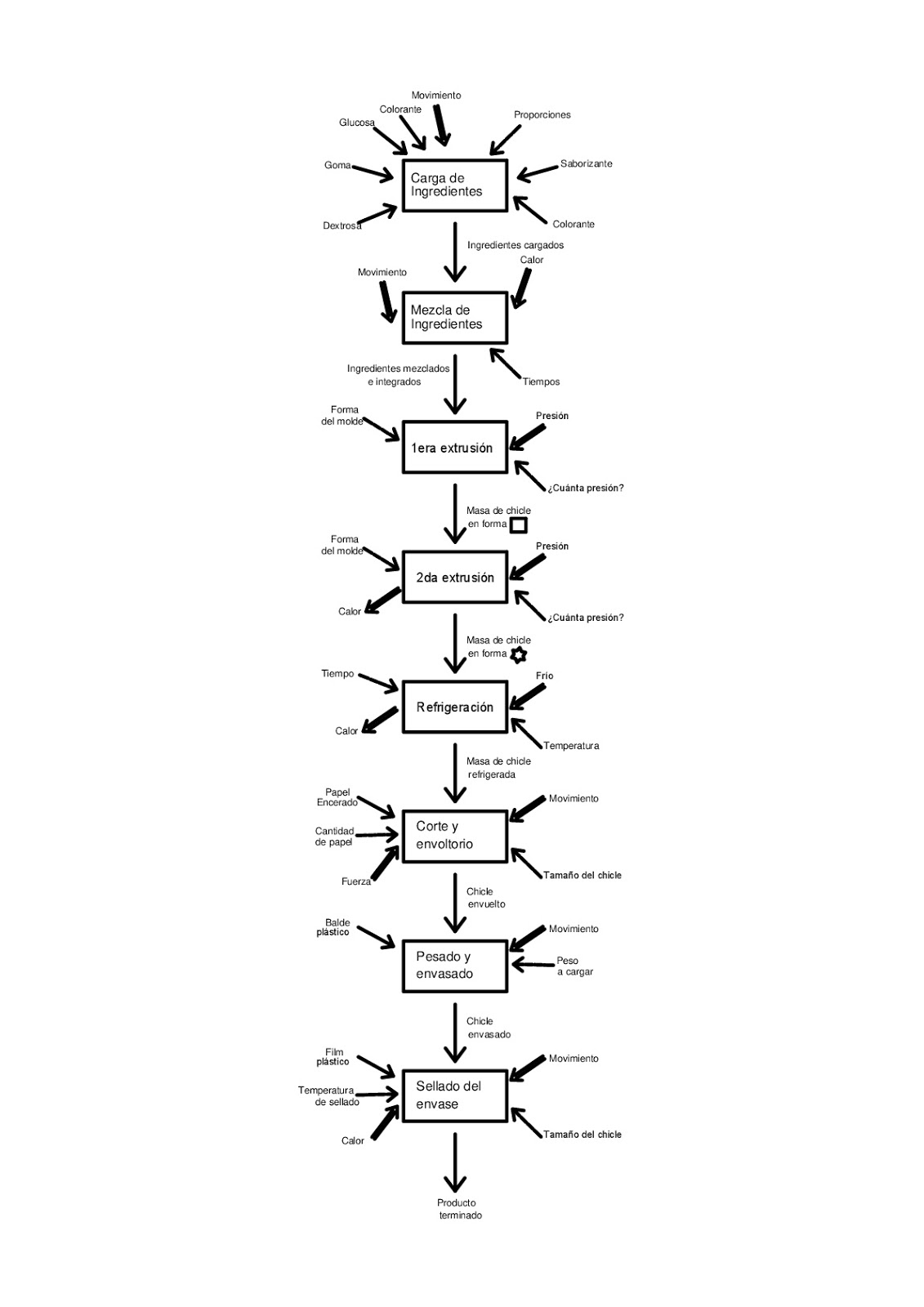 Educacion Tecnologica Diagrama De Procesos