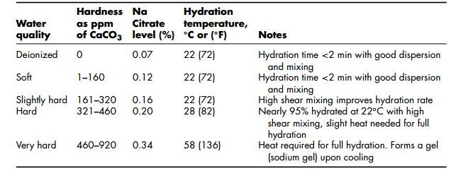 hydration guide for low acyl