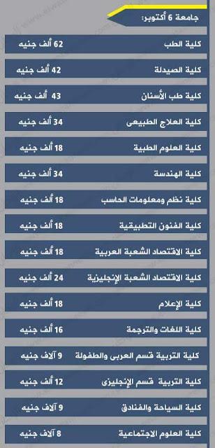 أسعار ومصروفات جامعة 6 أكتوبر فى مصر 2016-2017 بعد الزيادة :