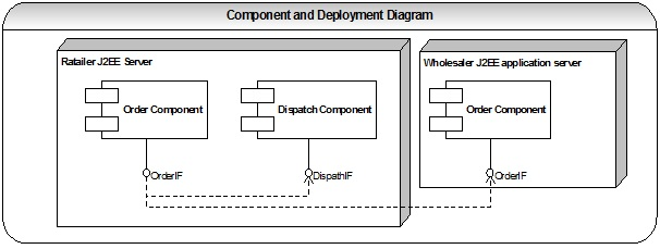Java-Success Blog: UML diagrams interview questions and ...