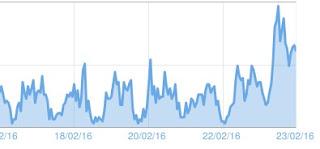 mengganti domain trafic naik atau turun