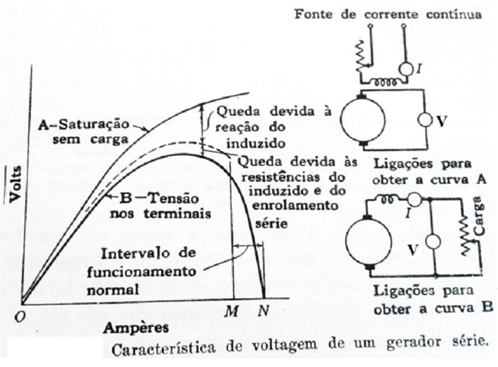 18509e32d52 Curva Gerador de Corrente Contínua Excitação- Tipo Série.