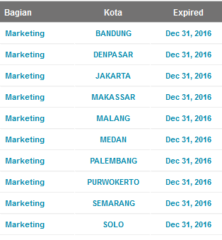 LOWONGAN KERJA TERBARU BANK MASPION 2016