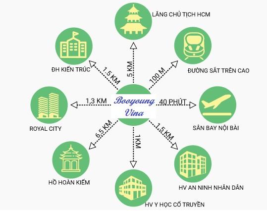 Kết nối tiện ích lân cận của Booyoung Vina