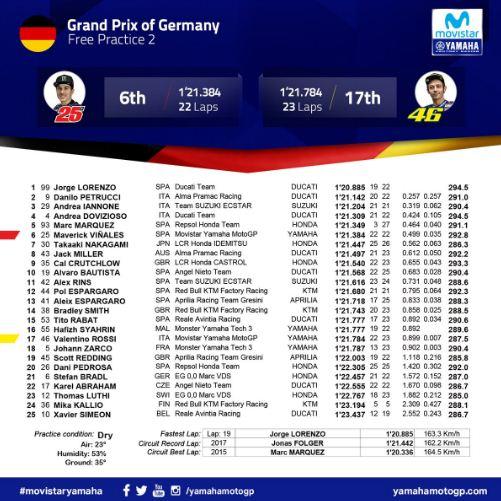 Hasil FP2 MotoGP Jerman 2018