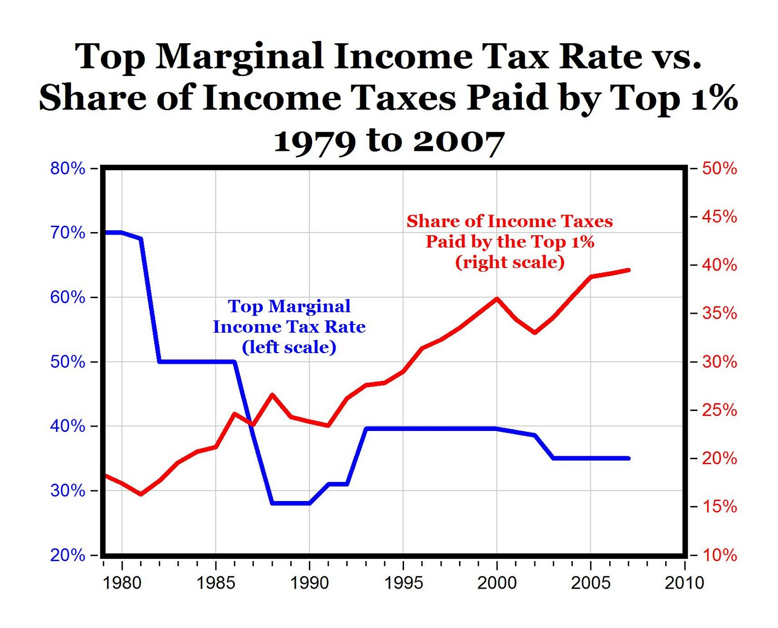 CARPE DIEM: Tax Rates and Share of Tax Revenues from Top 1%