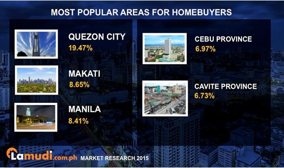 most popular areas for homebuyers