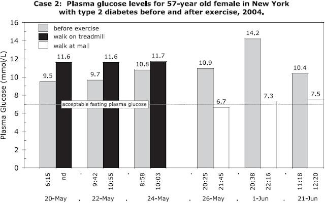 badanie bieżnia i cukrzyca