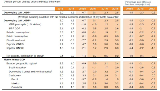 Table 1: Latin America and the Caribbean forecast summary / Source: World Bank