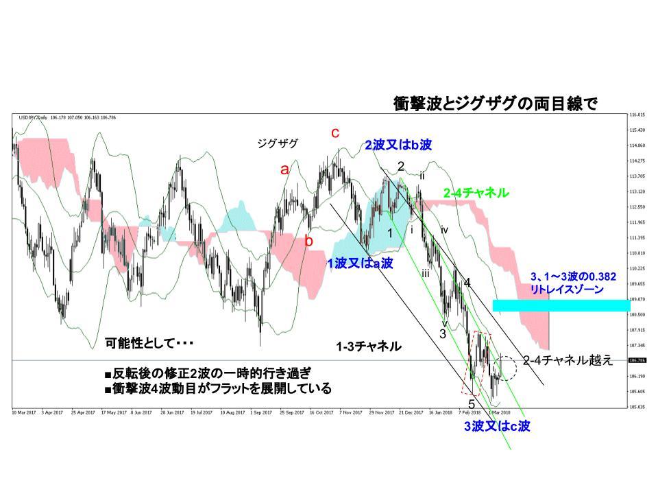 ドル円為替相場日足チャート(3/5週)