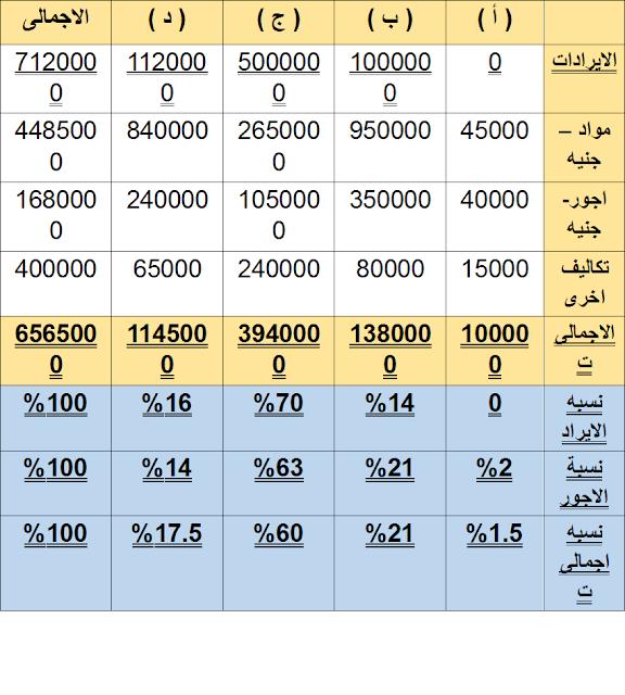 محاسبة المقاولات ...توزيع المصروفات على المشاريع وتحديد الربح