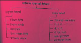 Vyaktitv mapan ki vastunishth vidhiyan objective method of personality