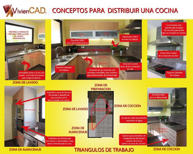 viviencad distribucion cocina