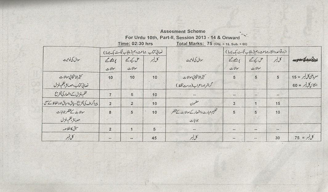 Matric 10th Class Urdu Assessment Scheme 2015-2016