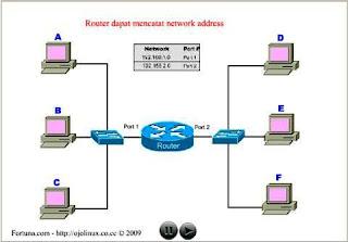 Pengertian dan Cara Kerja Router