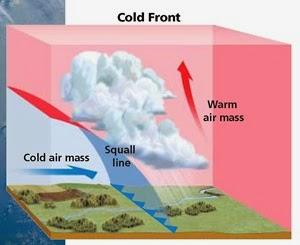 mrs remis 39 earth science blog 6th grade weather air masses. Black Bedroom Furniture Sets. Home Design Ideas