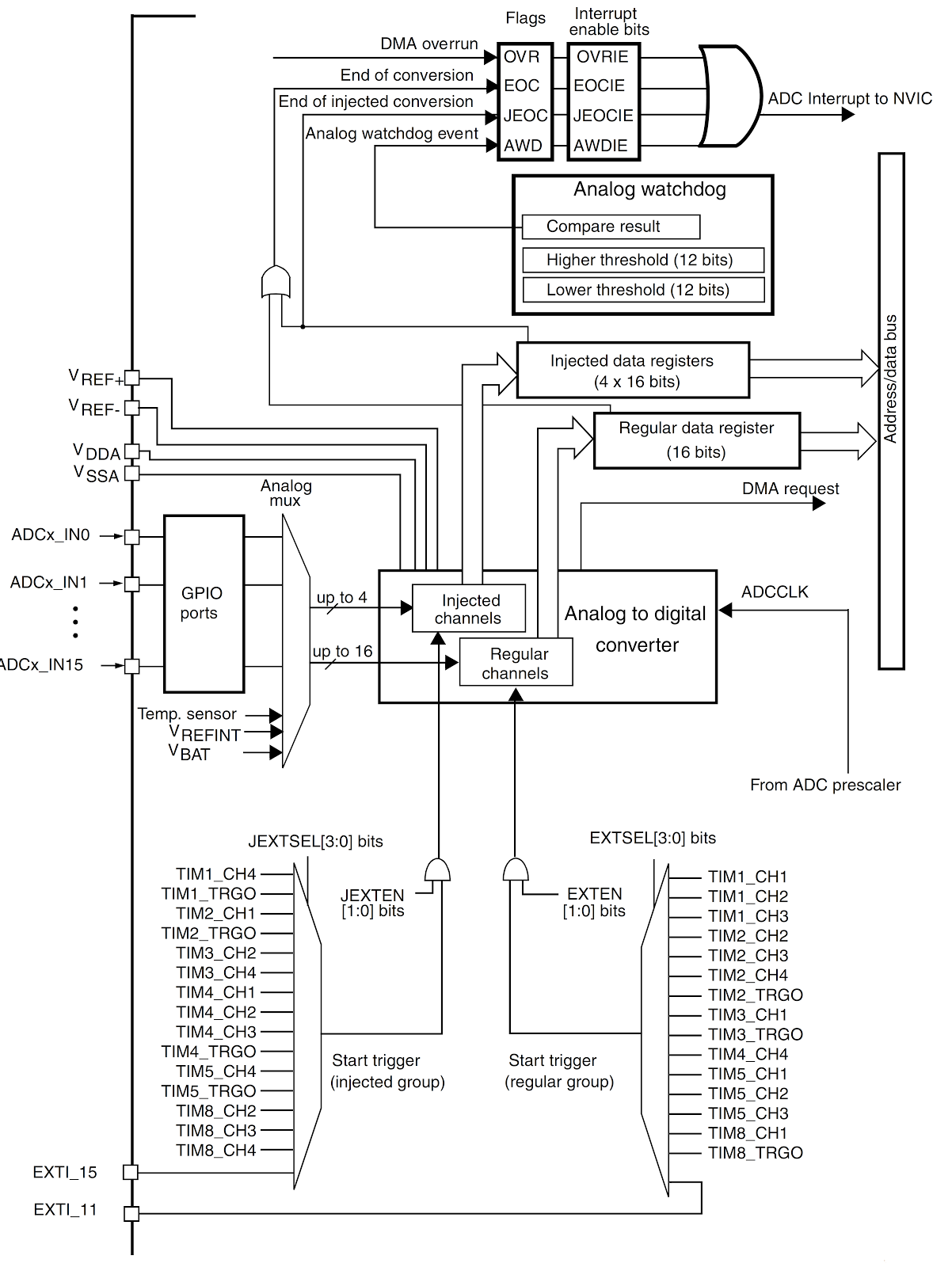 Electronica Adc Stm32f4 Discovery