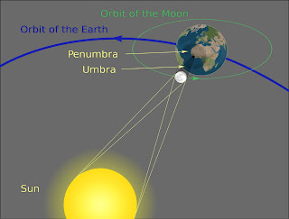 Drawing showing the relative positions of the Sun, Moon, and Earth during a solar eclipse.
