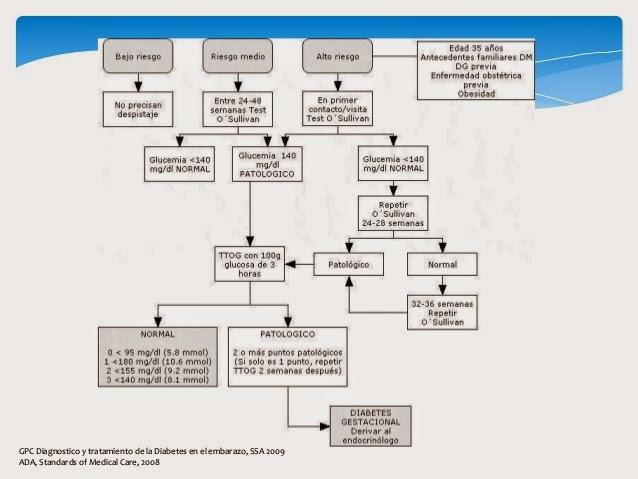 diabetes gestacional niveles de azúcar en sangre mmol / la meq / l