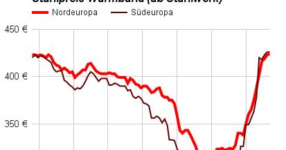 Diagramme Stahlpreisen...