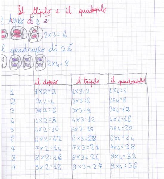 Famoso didattica matematica scuola primaria: Il doppio, il triplo e il  BV57